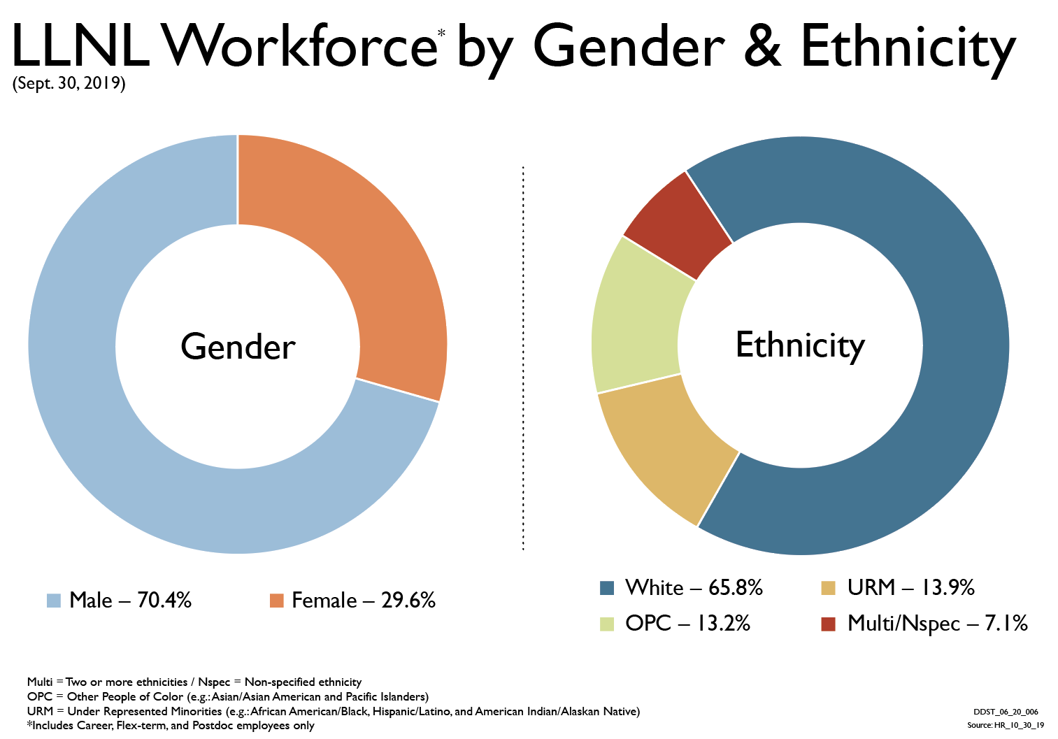 Demo by Gender/Ethnic