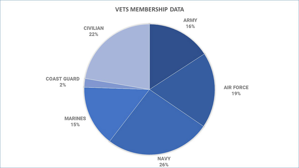 VETS membership pie chart showing percentages by Branch to include civilians.
